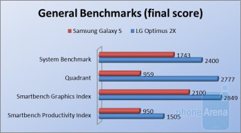 LG Optimus 2X vs Samsung Galaxy S: browser and chipset benchmark test results