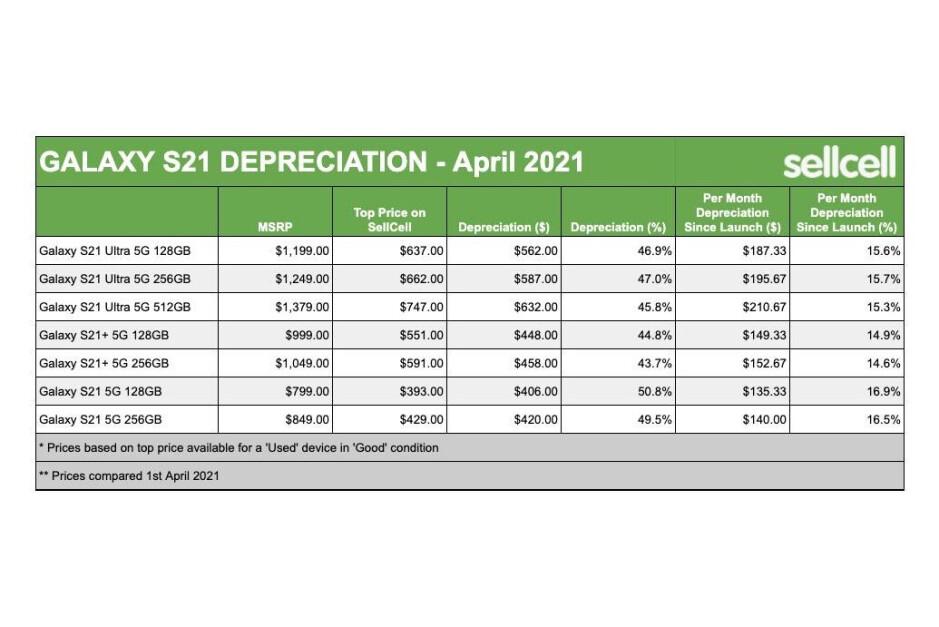 Galaxy S21 rangetrade-in value depreciation - Samsung Galaxy S21 series losing its trade-in value like nobody's business: report