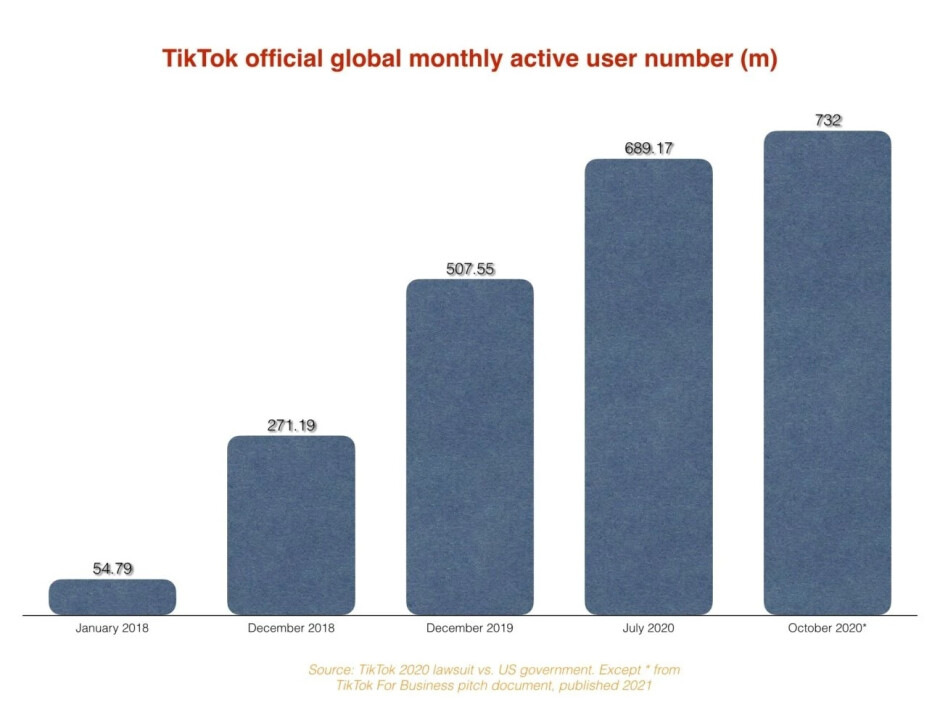 At the current pace, by May 2022 TikTok will have reached 1 billion global monthly active users - TikTok, seeking advertisers, reveals info about its subscribers and how they use the app