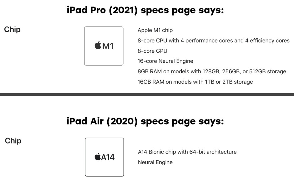 The new iPads are honest about their RAM... and they have lots of it! What is Apple cooking?