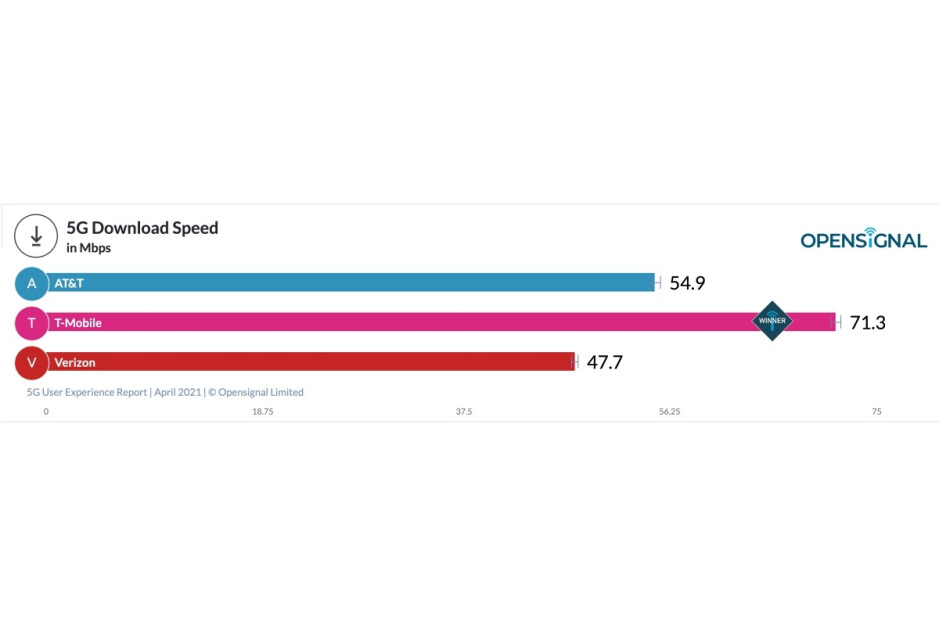 T-Mobile absolutely crushes AT&T and Verizon in the latest US 5G speed tests