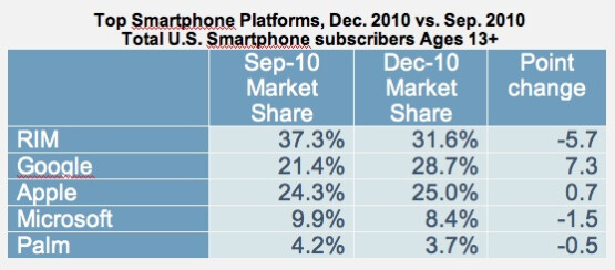 Google's open source OS and Apple's iOS were the only two platforms to gain ground in Q4 of 2010 - Even as Android widens its lead over Apple in the U.S., the ultimate prize is RIM's slot at number 1