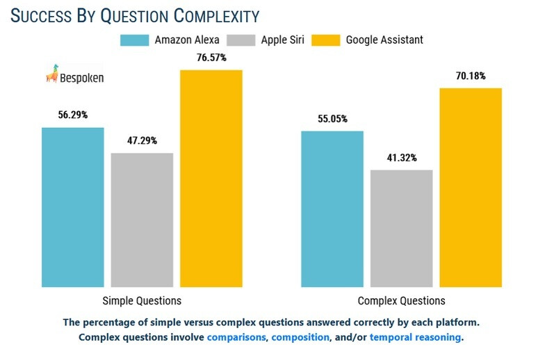 Google Assistant easily beats out Alexa and Siri by answering test questions correctly - Test shows that iOS users are better off flipping a coin than asking Siri to answer a question
