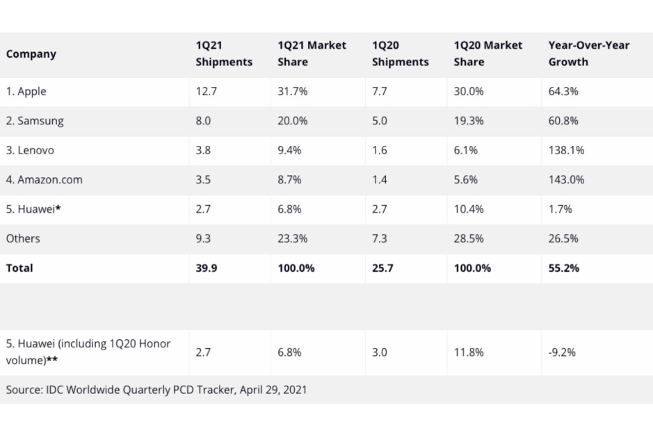 Apple & Samsung continue to dominate the tablet market; Amazon's growing fast