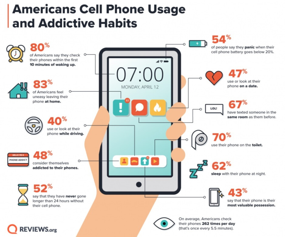 Do you have a smartphone addiction? - Check out this infograph to see if you're addicted to smartphones
