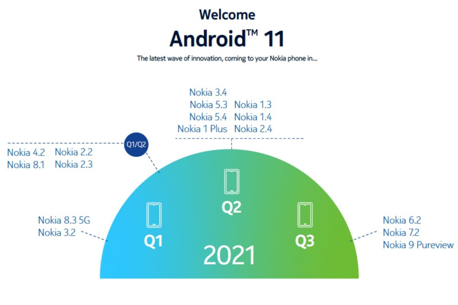 Owners of several Nokia phones are going to hate this revised Android 11 roadmap