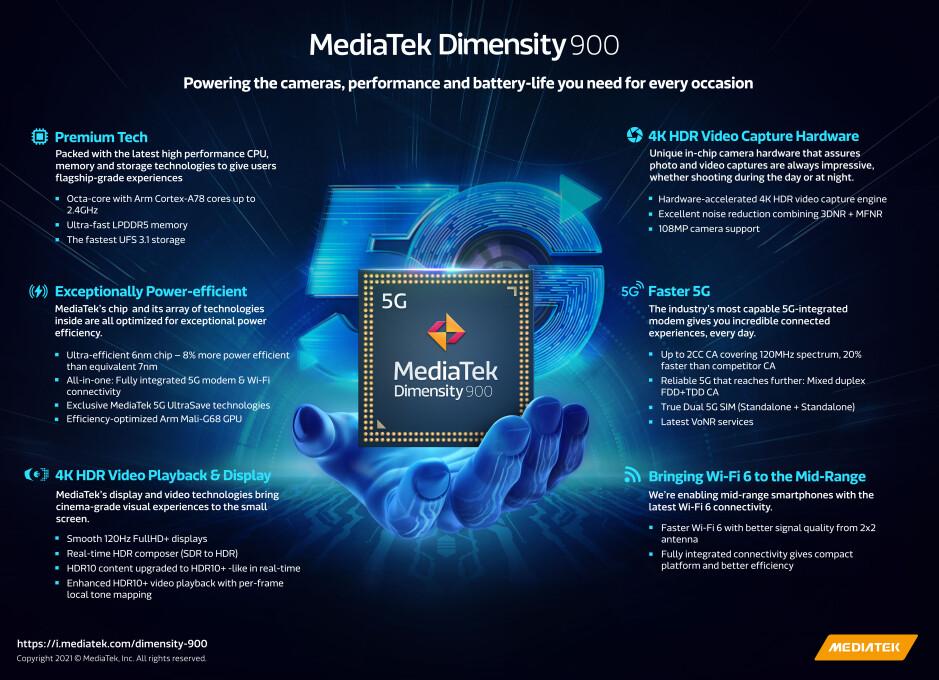 MediaTek Dimensity 900 infographic - Dimensity 900 is MediaTek's new 6nm chipset for 5G mid-end smartphones