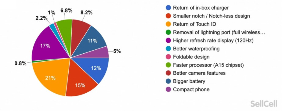 Survey participants reveal what they want to see on the upcoming Apple iPhone 13 line - These are the features iOS users want to see on the new 5G iPhone 13 series