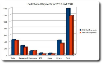 The cell phone market in 2010 from a financial P.O.V.