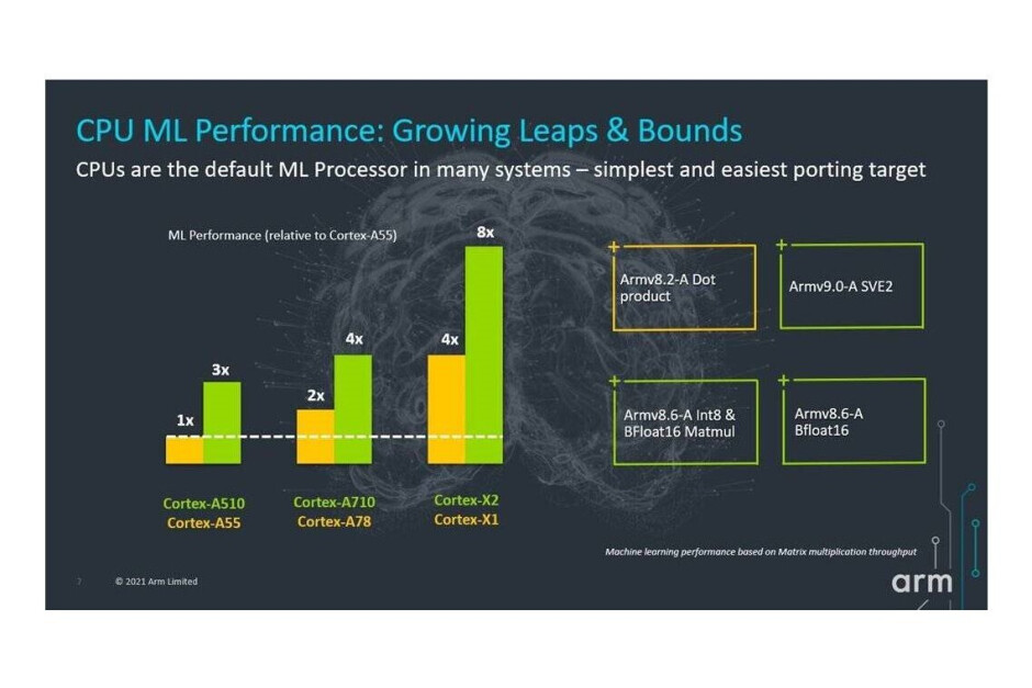 Arm's new Cortex CPUs and Mali GPUs will give 2022 Android flagships a substantial performance boost