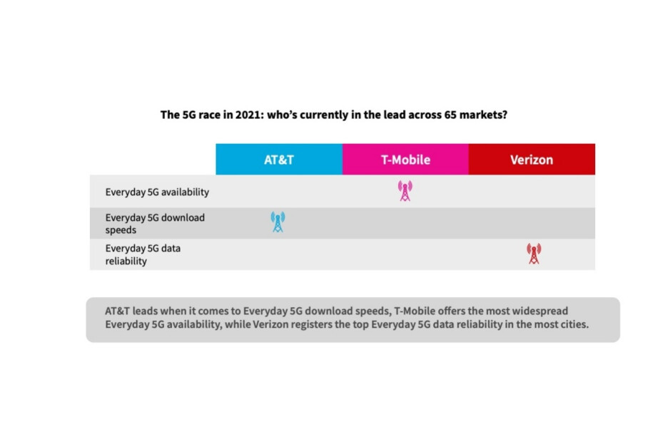 Verizon vs T-Mobile vs AT&T: everyone's a winner in these new 5G speed tests