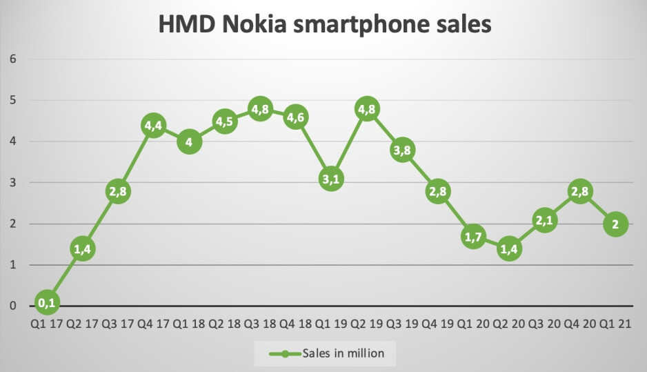 Nokia smartphone shipments grow for the first time since 2019