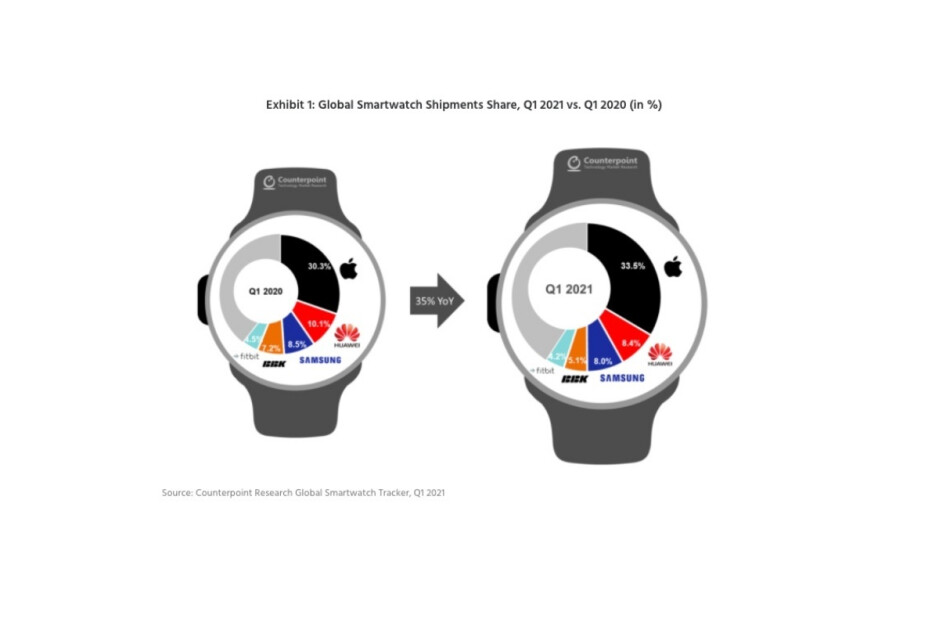 Another quarter, another outstanding performance from Apple in the thriving smartwatch market