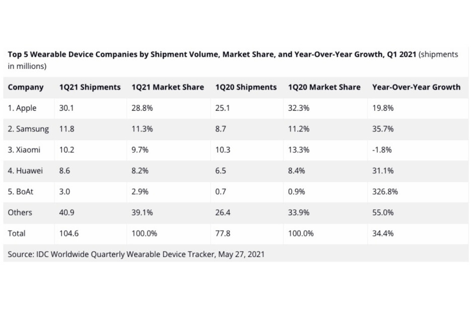 Apple dominated the global wearables market (again) but failed to impress in Q1 2021
