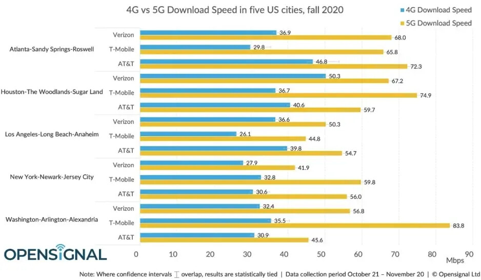 The full guide to 5G: speed, compatible phones, benefits