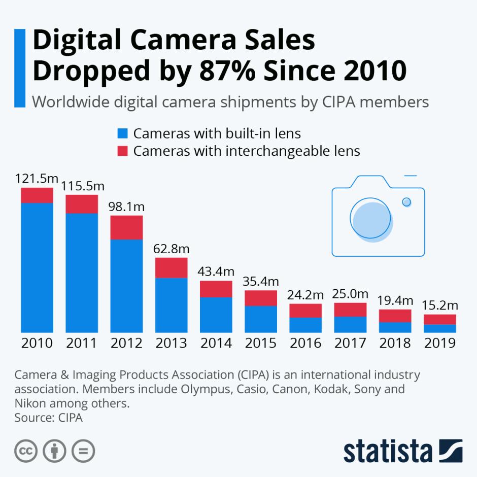 The next smartphone camera revolution has begun: Killing the compact camera?