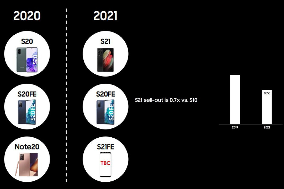 Samsung is marketing the S21 FE as a replacement for the Note 20 after weak sales of the Galaxy S21