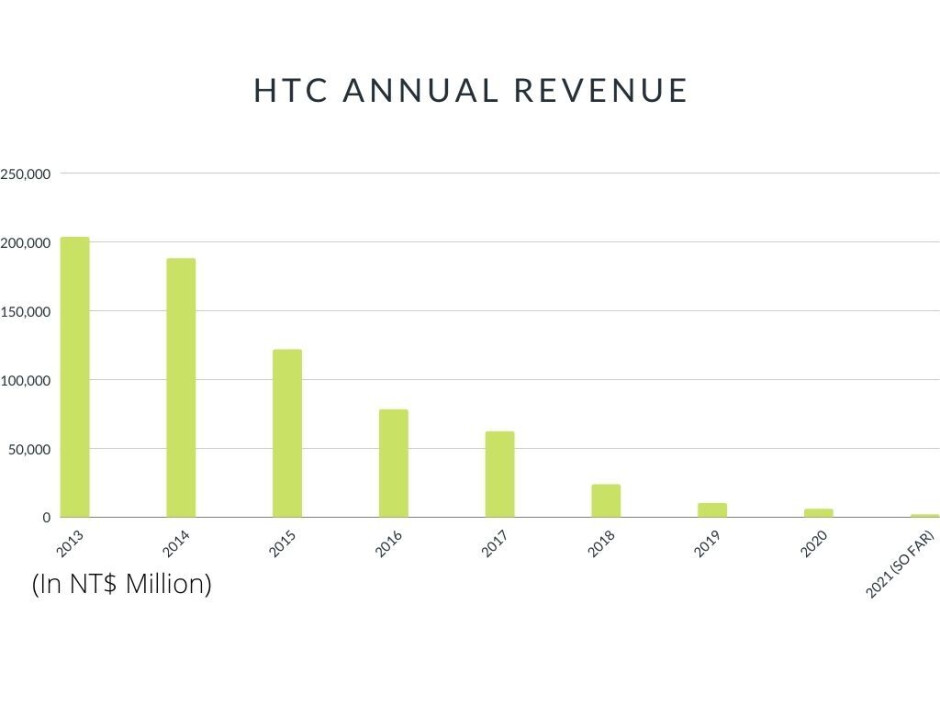 HTC reports another revenue drop ahead of new 5G phone and VR headset launches