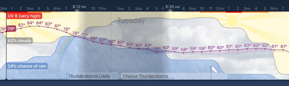 Image from the Weather Strip app for iOS - The new Weather Strip app for iOS gives users a lot of weather data at a glance