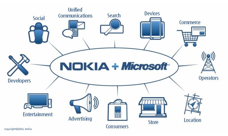 Nokia + Microsoft - the Third Ecosystem to take on Apple and Google - Nokia adopts Windows Phone as its primary smartphone platform