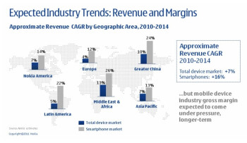 Nokia expects the mobile industry gross margin to come under pressure in coming years