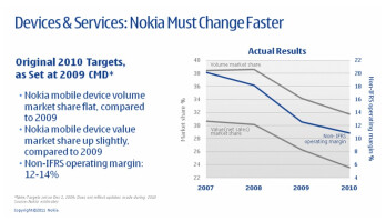 Nokia couldn't quite reach its 2010 targets