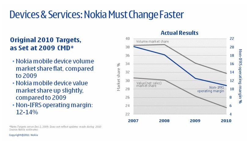 Nokia couldn't quite reach its 2010 targets - Nokia expects 2011 and 2012 to be transition years