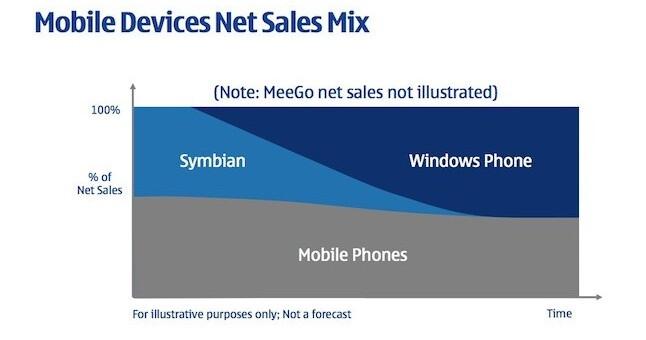 Symbian is dead. Long live Nokia Windows Phone