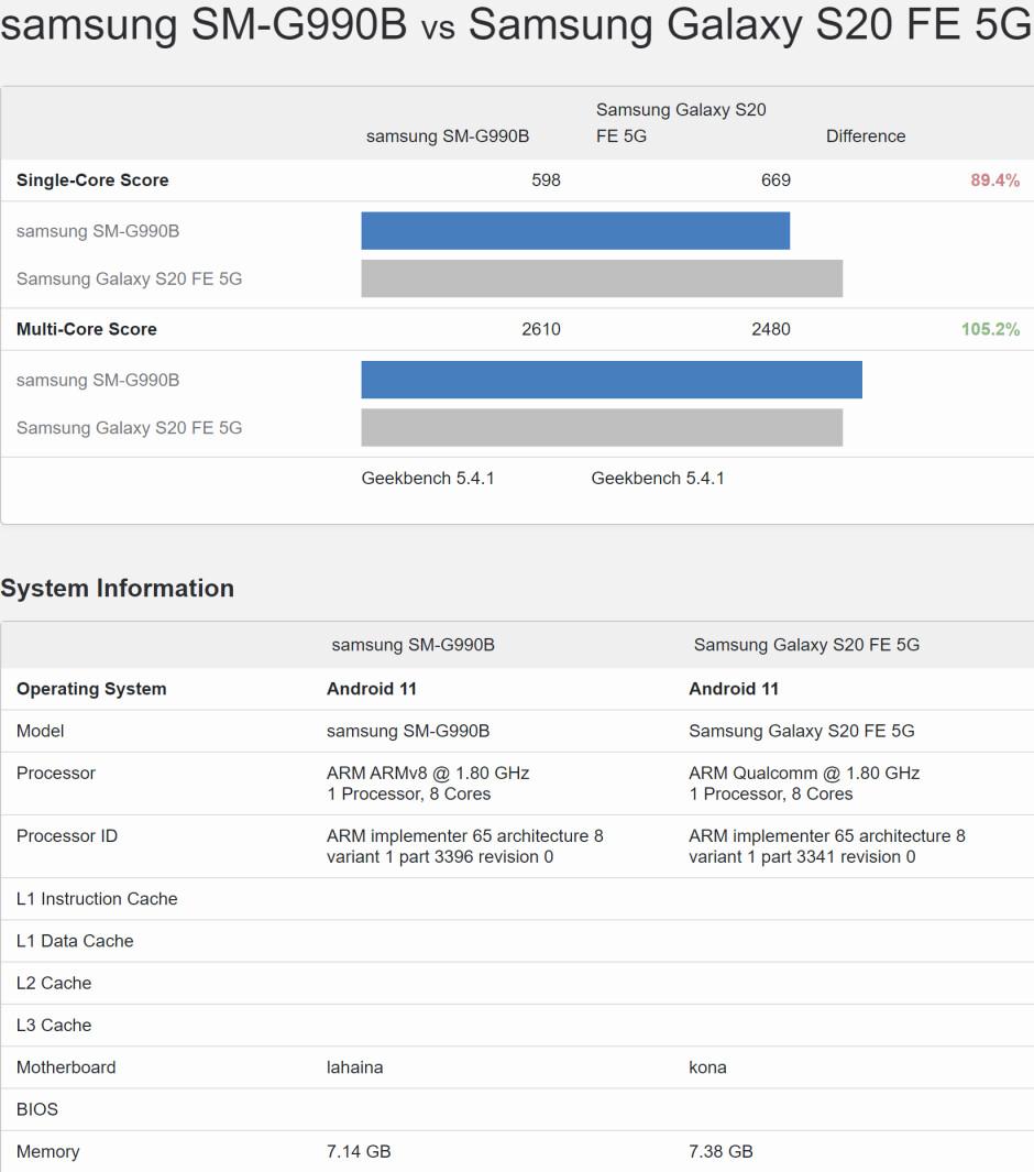 Early Galaxy S21 FE vs S20 FE benchmark performance scores - A fully specced Samsung Galaxy S21 FE will finally enter the US market