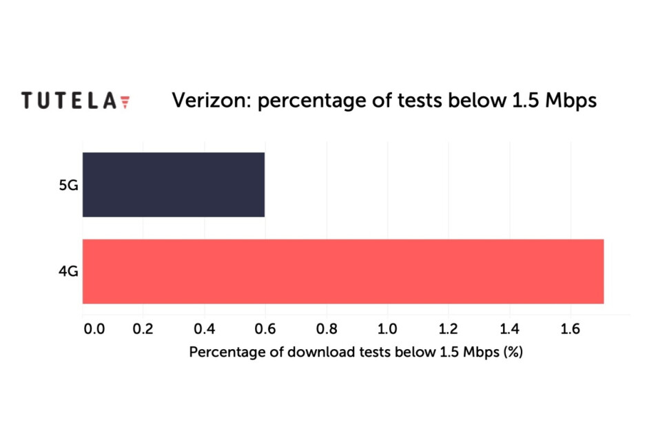 New speed tests suggest Verizon's 5G and 4G LTE user experiences are 'extremely similar'