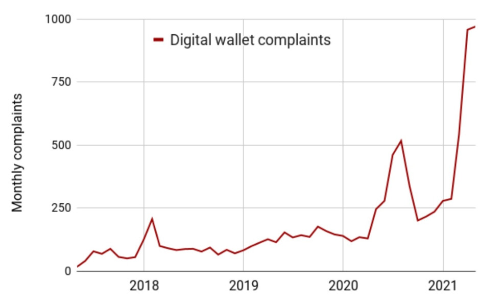 The number of complaints lodged against mobile payment apps continues to rise - Scams involving mobile payment apps are on the rise