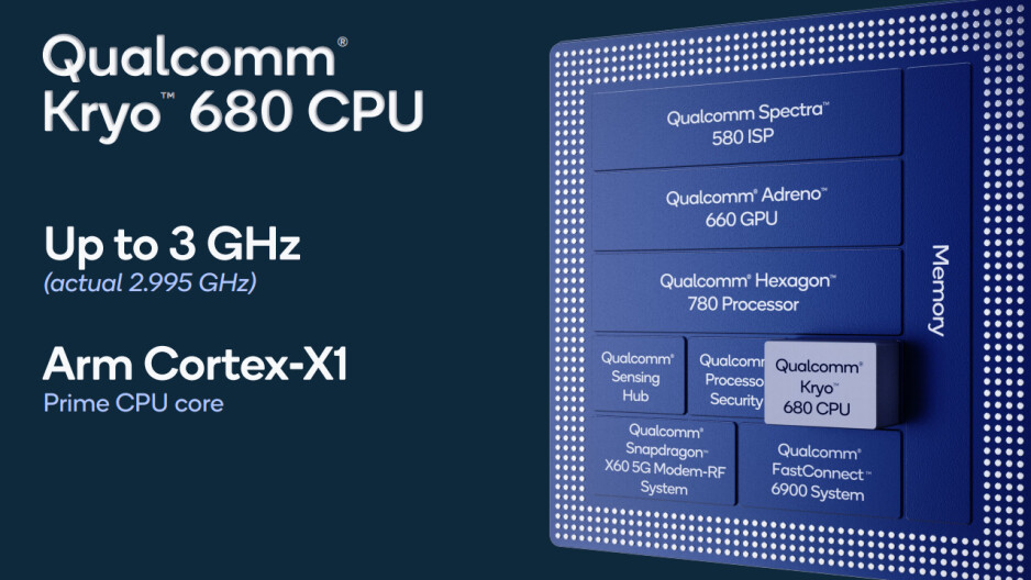 Qualcomm Snapdragon 888 Plus 5G clocks up to 3.0GHz, brings 20% AI performance boost