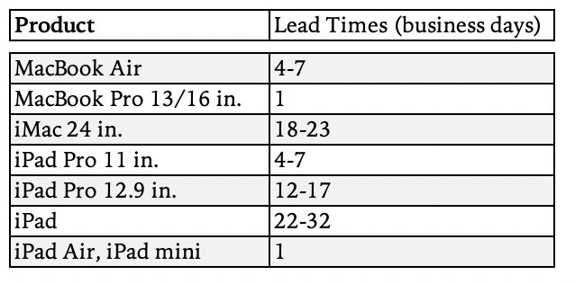 Lead times for some current Apple devices - Data shows more strength in demand ahead for the iPad Pro and the Mac