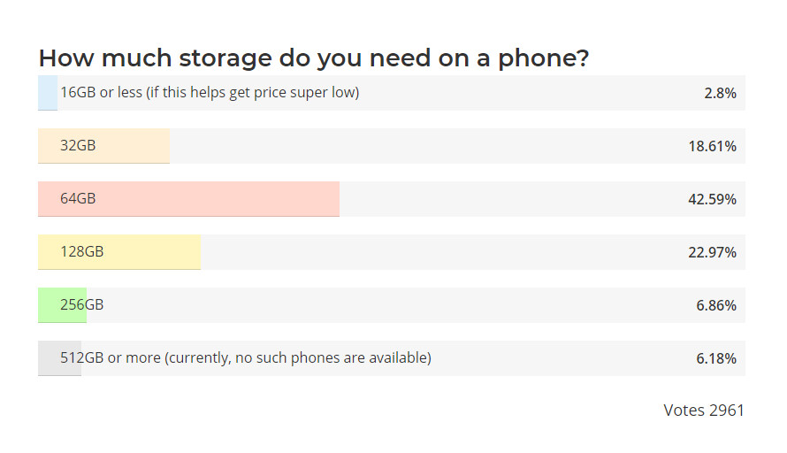 Results from the 2016 poll - Poll: How much storage do you need on a phone? Results are in!