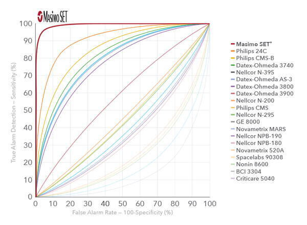 Masimo SET oximetry performance comparison against popular competitors - Ban Watch 6 sales, as Apple poached our staff and stole our oximetry patents, demands Masimo