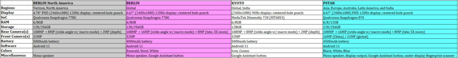 The leaked specs by Evan Blass of the Edge 20 family - Here's what Motorola's next Edge flagships will be called