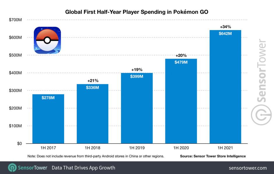 Pokemon GO still going strong, scores $5 billion in lifetime revenue