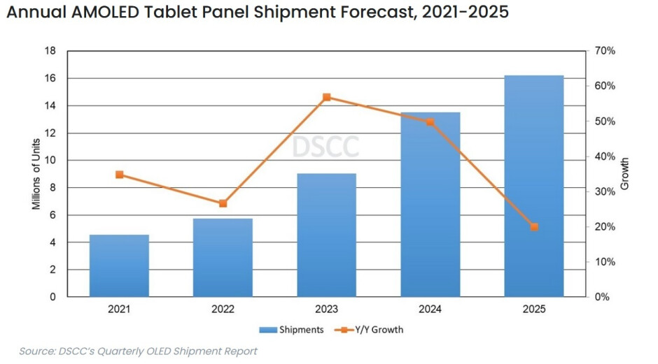 Forecast shows overall growth in OLED tablets through 2025 - Most tipsters agree which iPad model will be first to embrace OLED; will it come in 2022 or 2023?