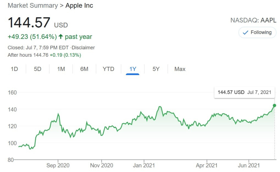 Apple's stock over the last year, credit Yahoo Finance - Apple shares hit a new all-time high; company now valued at $2.4 trillion