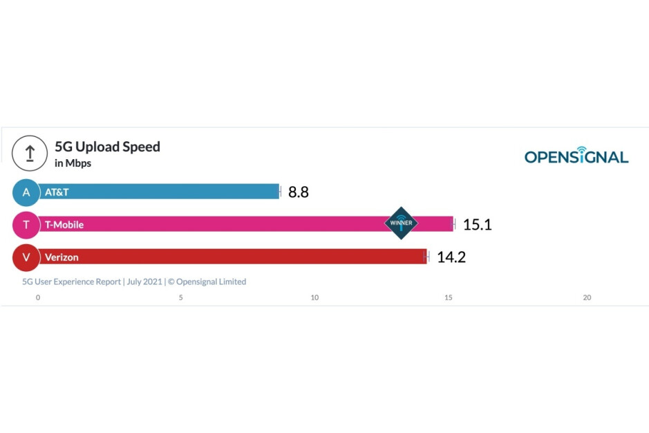 Verizon vs T-Mobile vs AT&T: one carrier wins big and another loses big in latest 5G report