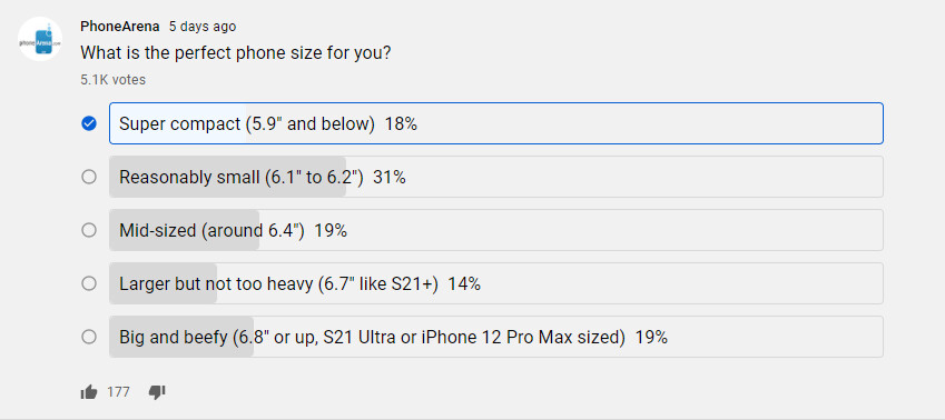 Poll: What is the perfect phone size for you? What a surprise!