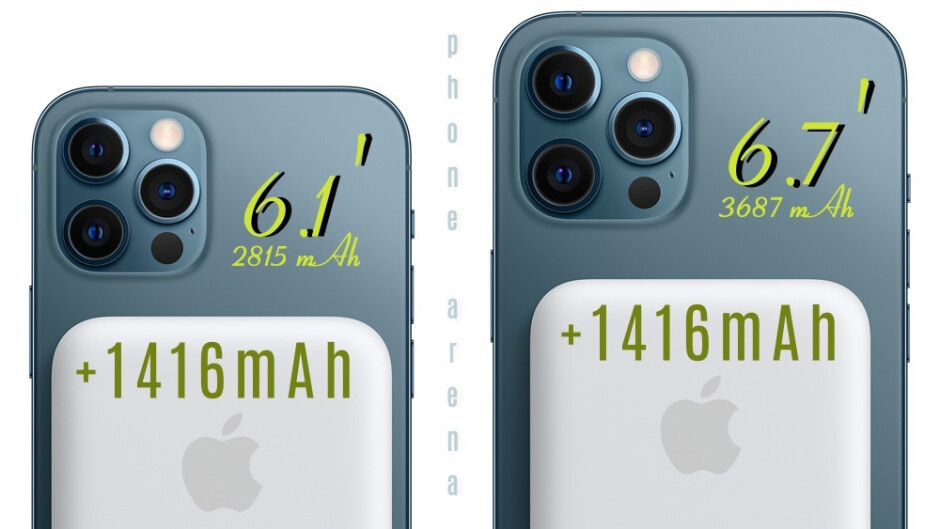 Apple's new Battery Pack makes the iPhone 12 Pro Max feel heavier and thicker than before, but it increases the battery size by 1460 mAh. - Say Goodbye to the compact Google Pixel flagship & welcome Pixel 6 Pro/XL