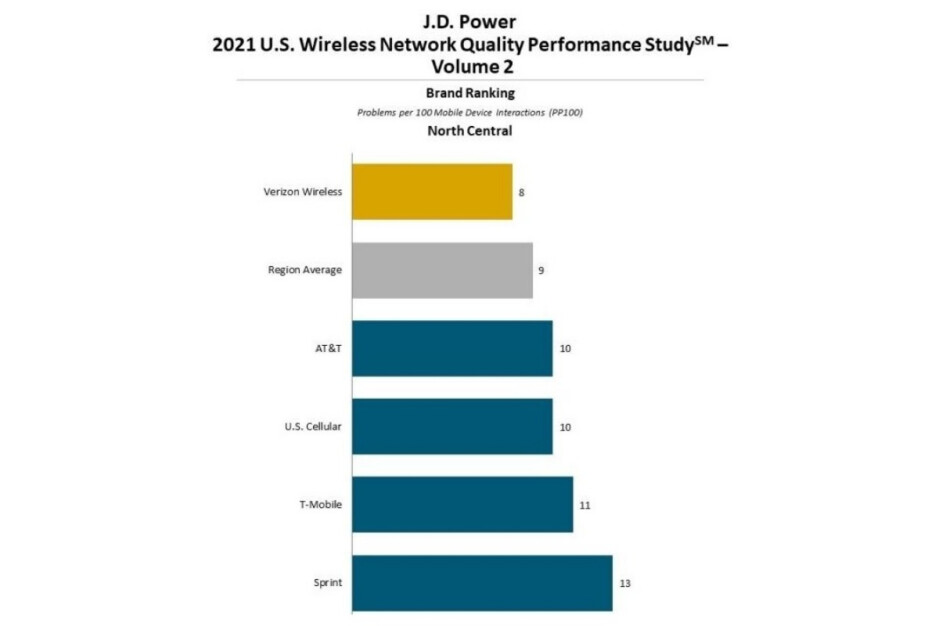 Verizon may not be the fastest US carrier but its 'network quality' remains unrivaled