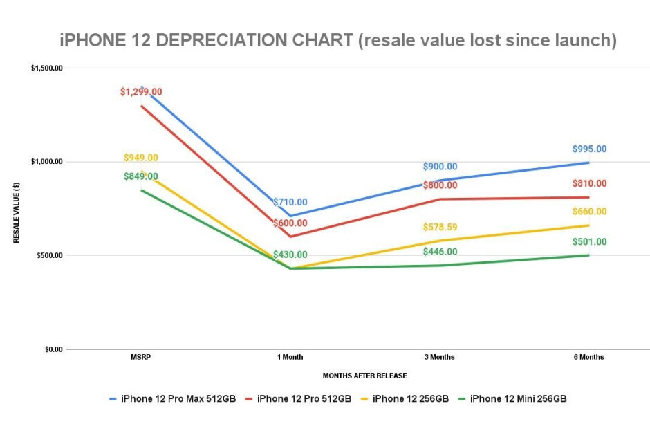 iPhone 12 and iPhone 11 resale value comparison - Price of used iPhone 12 models show upward trend