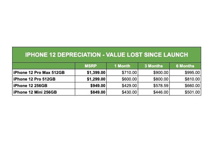 iPhone 12 depreciation - Price of used iPhone 12 models show upward trend