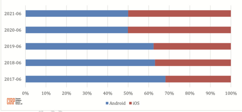 Apple vs Google: iPhone and Android activations now split evenly in the US