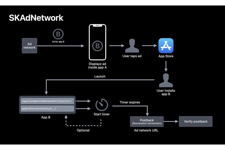 A transparência de rastreamento de aplicativos da Apple está mudando a indústria de jogos móveis