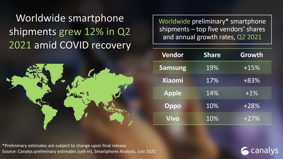 Xiaomi is officially the second-biggest smartphone-maker in the world! Apple's down, and Samsung is on the way to wave goodbye to the first spot soon. - Overtaking Samsung & Apple: Xiaomi is the new Huawei (just don't get banned!)