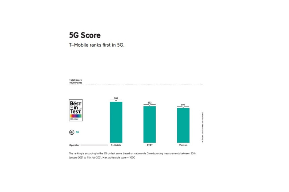 T-Mobile keeps sweeping the 5G awards as it continues its insanely fast network expansion