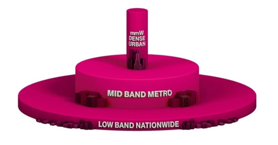 T-Mobile's 5G Triple-Layer Cake with low-band, mid-band, and high-band 5G spectrum - Revised map allows T-Mobile subscribers to find its fast Ultra-Capacity mid-band 5G service